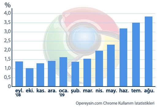 Chrome'un bir yılı