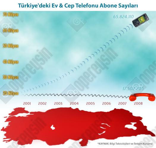 Türkiye'de telefon kullanıcıları
