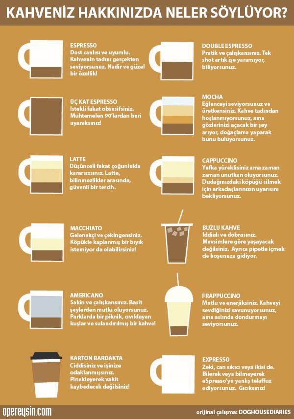 Kahveniz Hakkınızda Neler Söylüyor?