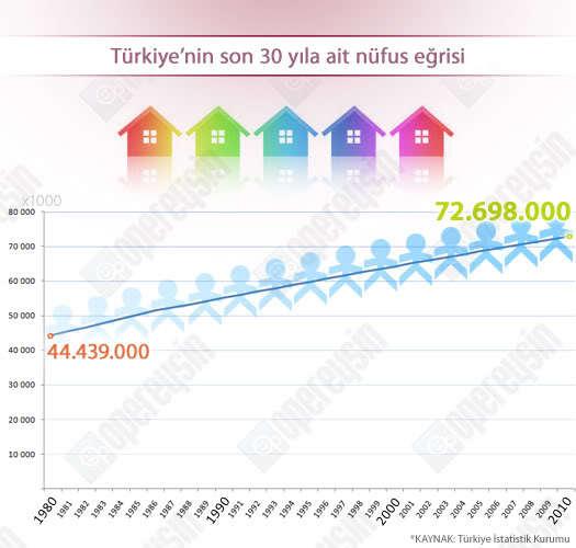 Türkiye'nin son 30 yıldaki nüfus eğrisi