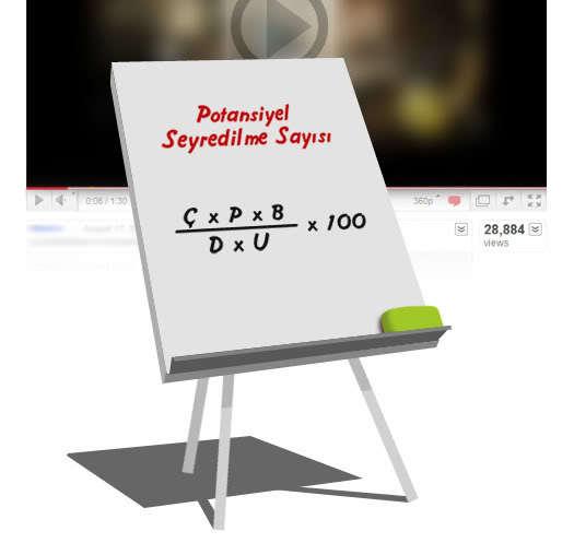 Videonuz ne kadar seyredilebilir?