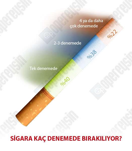 Sigara kaç denemede bırakılıyor?
