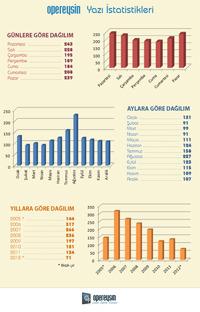 Sitemizin Yazı İstatistikleri